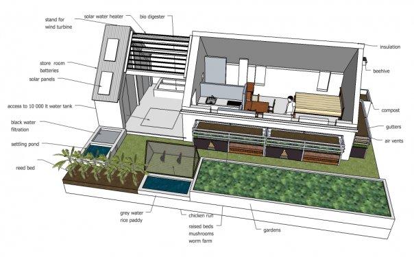 zrównoważony rozwój architektura