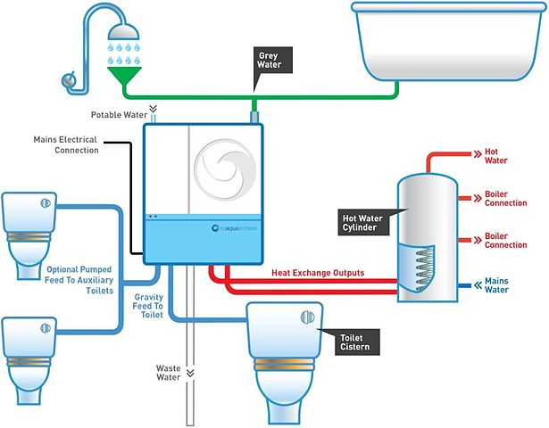 odzyskanie wody w domu