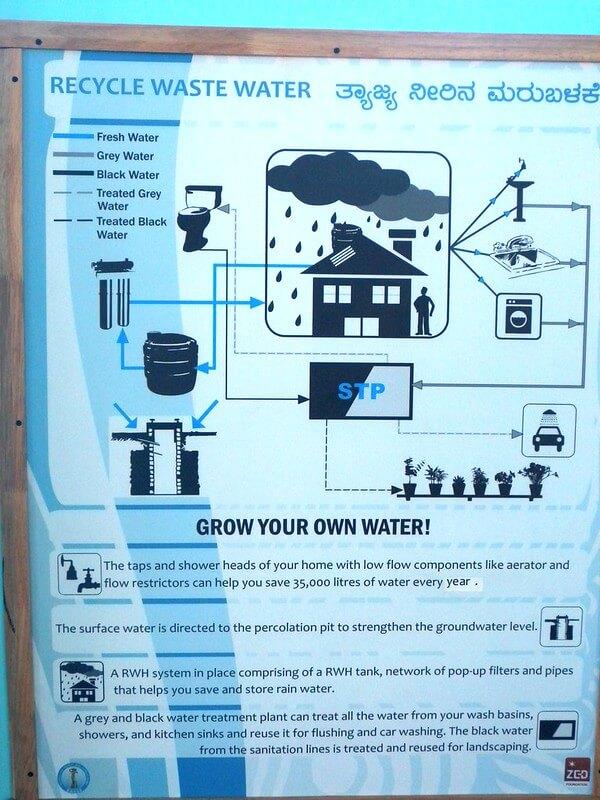 zbieranie wody szarej, ponowne użycie wody
