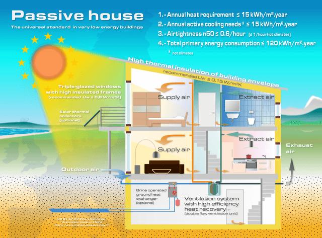 projekt domu ekologicznego
