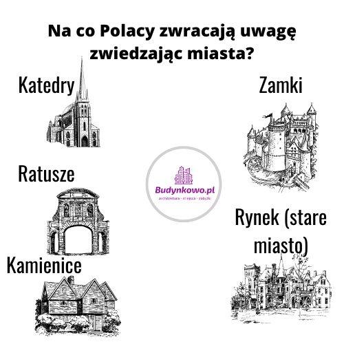 Zabytki w polskich miastach - zwiedzanie