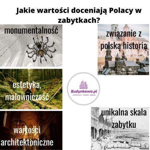 Najważniejsze zabytki Polski
